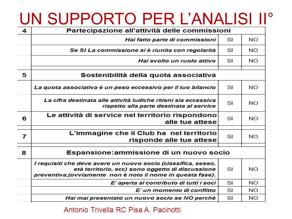 UN SUPPORTO PER LANALISI II°