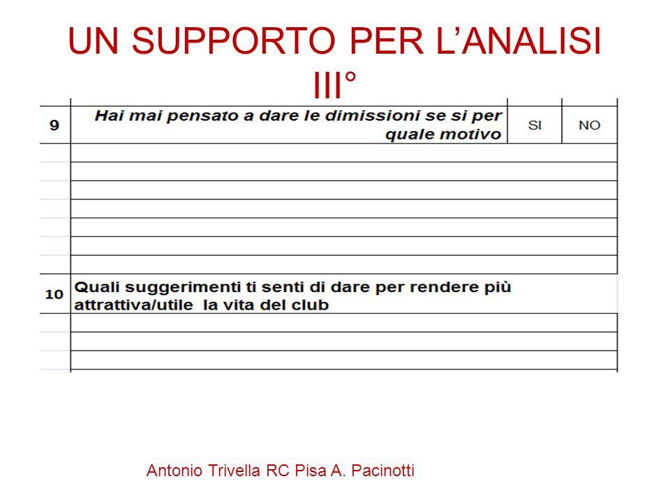 Antonio Trivella RC Pisa A. Pacinotti UN SUPPORTO PER LANALISI III°