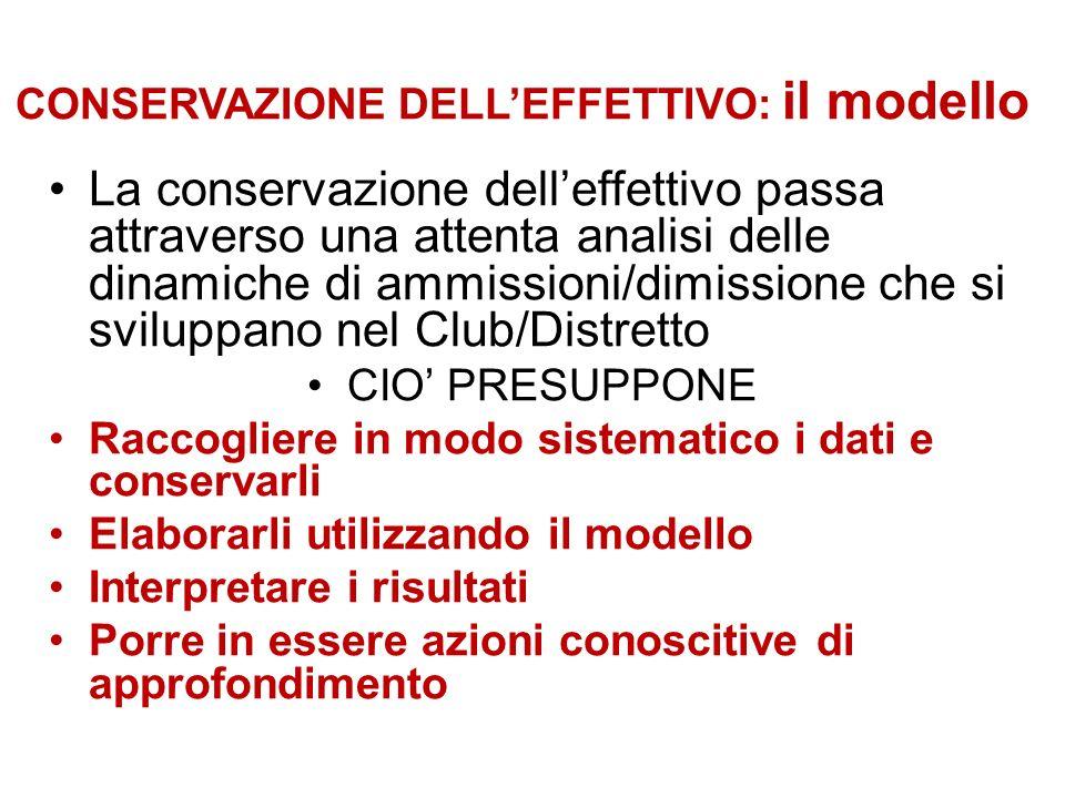 CONSERVAZIONE DELLEFFETTIVO: il modello La conservazione delleffettivo passa attraverso una attenta analisi delle dinamiche di ammissioni/dimissione c
