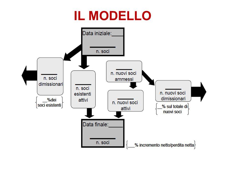 Creazione del modello di conservazione delleffettivo I Club che dispongono/conservano i dati di evoluzione delleffettivo possono inserire i dati nel modello I Club che non dispongono di dati completi o che non hanno dati sui loro soci.