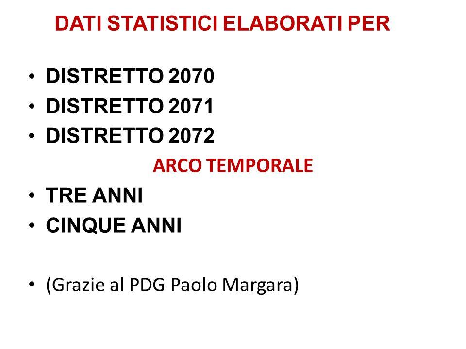 DATI STATISTICI ELABORATI PER DISTRETTO 2070 DISTRETTO 2071 DISTRETTO 2072 ARCO TEMPORALE TRE ANNI CINQUE ANNI (Grazie al PDG Paolo Margara)