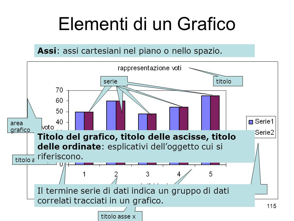115 Elementi di un Grafico Serie di Dati: valori dipendenti oggetto di rappresentazione sullasse delle ordinate. Categorie: valori indipendenti oggett