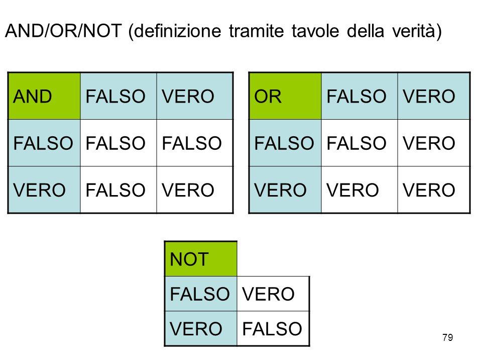 79 AND/OR/NOT (definizione tramite tavole della verità) ANDFALSOVERO FALSO VEROFALSOVERO NOT FALSOVERO FALSO ORFALSOVERO FALSO VERO