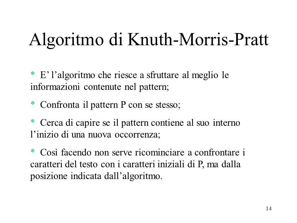 14 Algoritmo di Knuth-Morris-Pratt * E lalgoritmo che riesce a sfruttare al meglio le informazioni contenute nel pattern; * Confronta il pattern P con