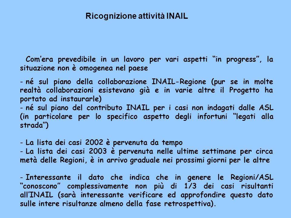 Ricognizione attività INAIL Comera prevedibile in un lavoro per vari aspetti in progress, la situazione non è omogenea nel paese -né sul piano della collaborazione INAIL-Regione (pur se in molte realtà collaborazioni esistevano già e in varie altre il Progetto ha portato ad instaurarle) -né sul piano del contributo INAIL per i casi non indagati dalle ASL (in particolare per lo specifico aspetto degli infortuni legati alla strada) -La lista dei casi 2002 è pervenuta da tempo -La lista dei casi 2003 è pervenuta nelle ultime settimane per circa metà delle Regioni, è in arrivo graduale nei prossimi giorni per le altre -Interessante il dato che indica che in genere le Regioni/ASL conoscono complessivamente non più di 1/3 dei casi risultanti allINAIL (sarà interessante verificare ed approfondire questo dato sulle intere risultanze almeno della fase retrospettiva).