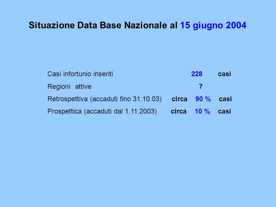 Casi infortunio inseriti 228 casi Regioni attive 7 Retrospettiva (accaduti fino 31.10.03) circa 90 % casi Prospettica (accaduti dal 1.11.2003) circa 10 % casi Situazione Data Base Nazionale al 15 giugno 2004