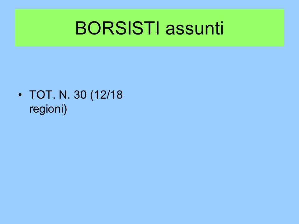 BORSISTI assunti TOT. N. 30 (12/18 regioni)