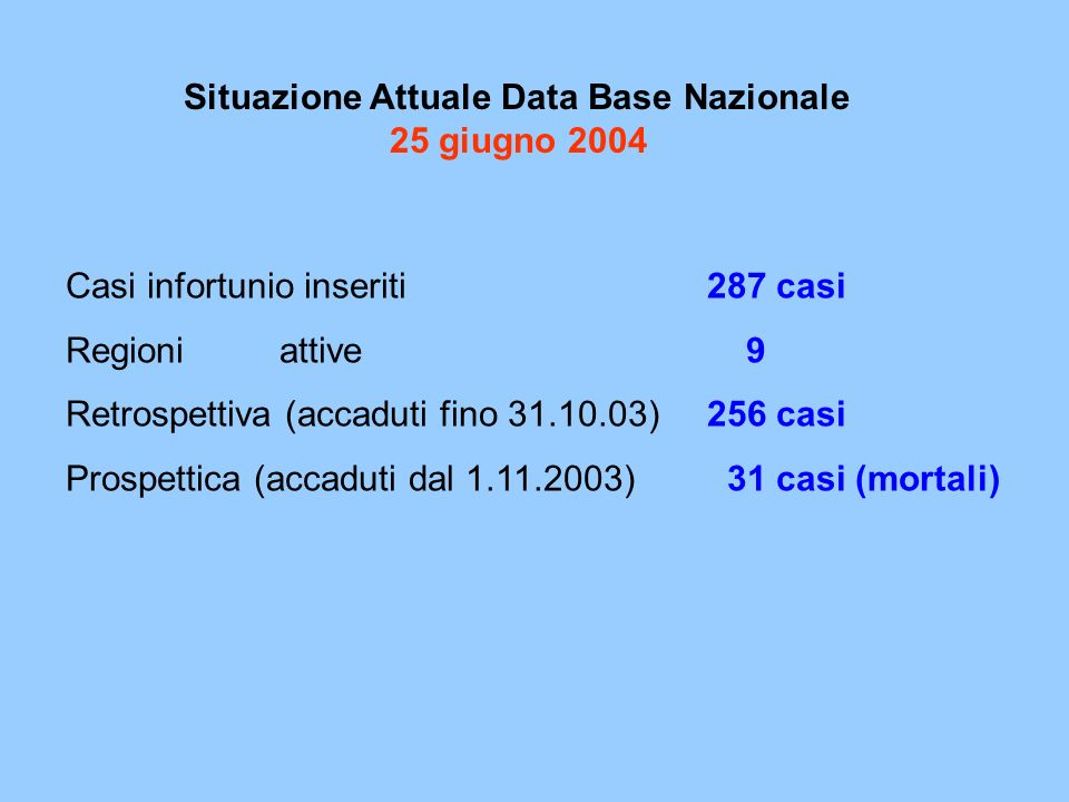 Casi infortunio inseriti287 casi Regioni attive 9 Retrospettiva (accaduti fino 31.10.03)256 casi Prospettica (accaduti dal 1.11.2003) 31 casi (mortali) Situazione Attuale Data Base Nazionale 25 giugno 2004