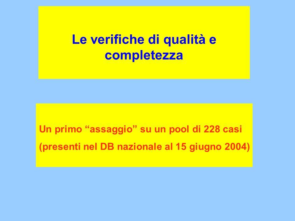 Le verifiche di qualità e completezza Un primo assaggio su un pool di 228 casi (presenti nel DB nazionale al 15 giugno 2004)