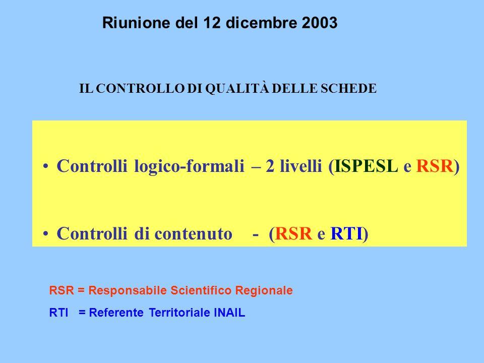 IL CONTROLLO DI QUALITÀ DELLE SCHEDE Controlli logico-formali – 2 livelli (ISPESL e RSR) Controlli di contenuto - (RSR e RTI) Riunione del 12 dicembre 2003 RSR = Responsabile Scientifico Regionale RTI = Referente Territoriale INAIL
