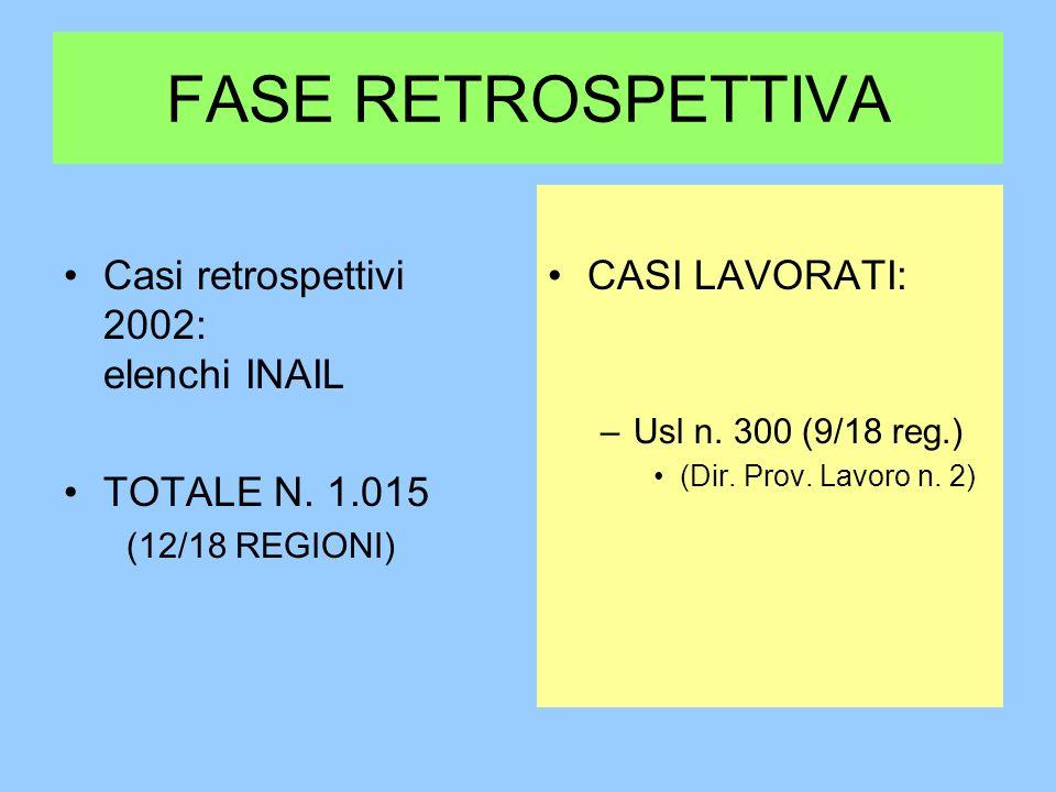 FASE RETROSPETTIVA Casi retrospettivi 2002: elenchi INAIL TOTALE N. 1.015 (12/18 REGIONI) CASI LAVORATI: –Usl n. 300 (9/18 reg.) (Dir. Prov. Lavoro n.