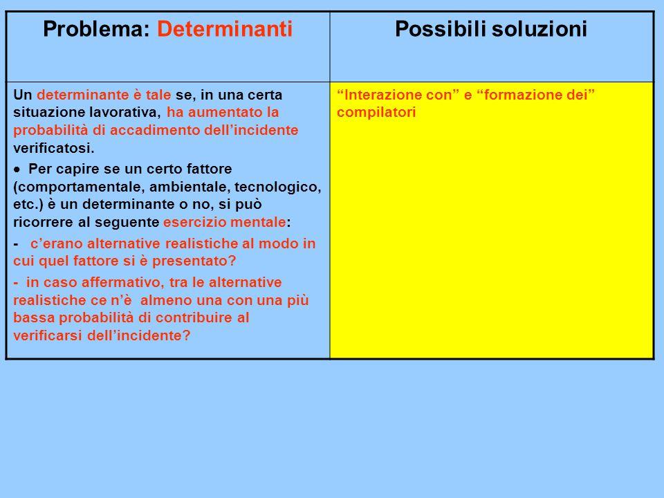 Problema: DeterminantiPossibili soluzioni Un determinante è tale se, in una certa situazione lavorativa, ha aumentato la probabilità di accadimento dellincidente verificatosi.