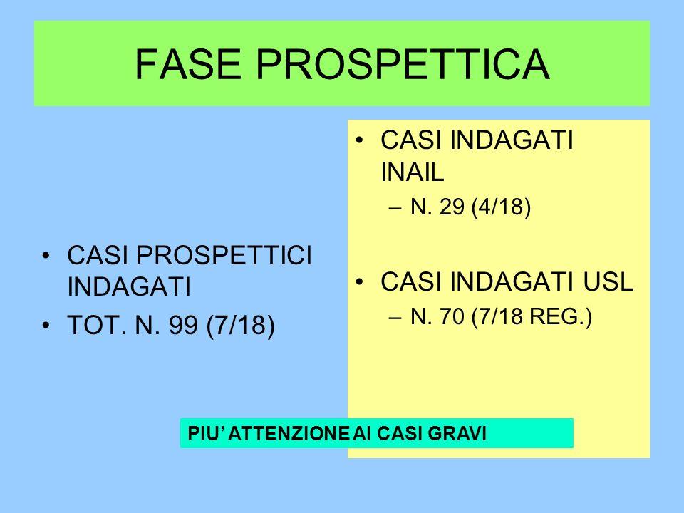 FASE PROSPETTICA CASI PROSPETTICI INDAGATI TOT. N.