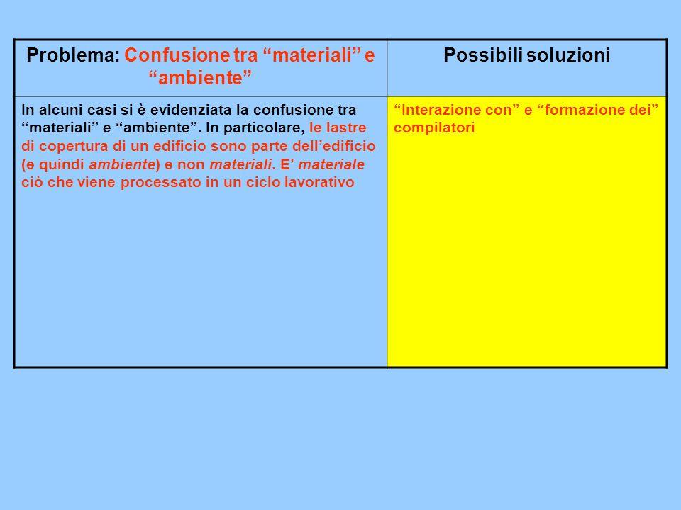 Problema: Confusione tra materiali e ambiente Possibili soluzioni In alcuni casi si è evidenziata la confusione tra materiali e ambiente.