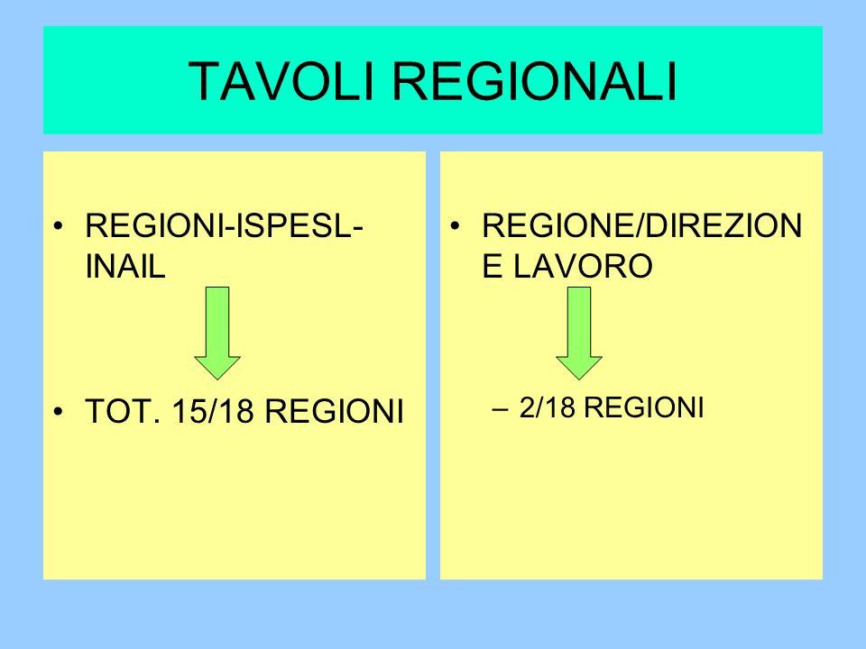 TAVOLI REGIONALI REGIONI-ISPESL- INAIL TOT. 15/18 REGIONI REGIONE/DIREZION E LAVORO –2/18 REGIONI