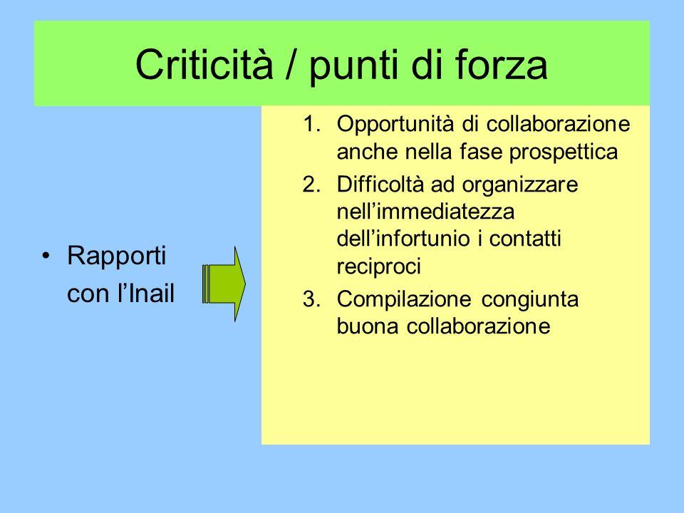 Criticità / punti di forza Rapporti con lInail 1.Opportunità di collaborazione anche nella fase prospettica 2.Difficoltà ad organizzare nellimmediatezza dellinfortunio i contatti reciproci 3.Compilazione congiunta buona collaborazione