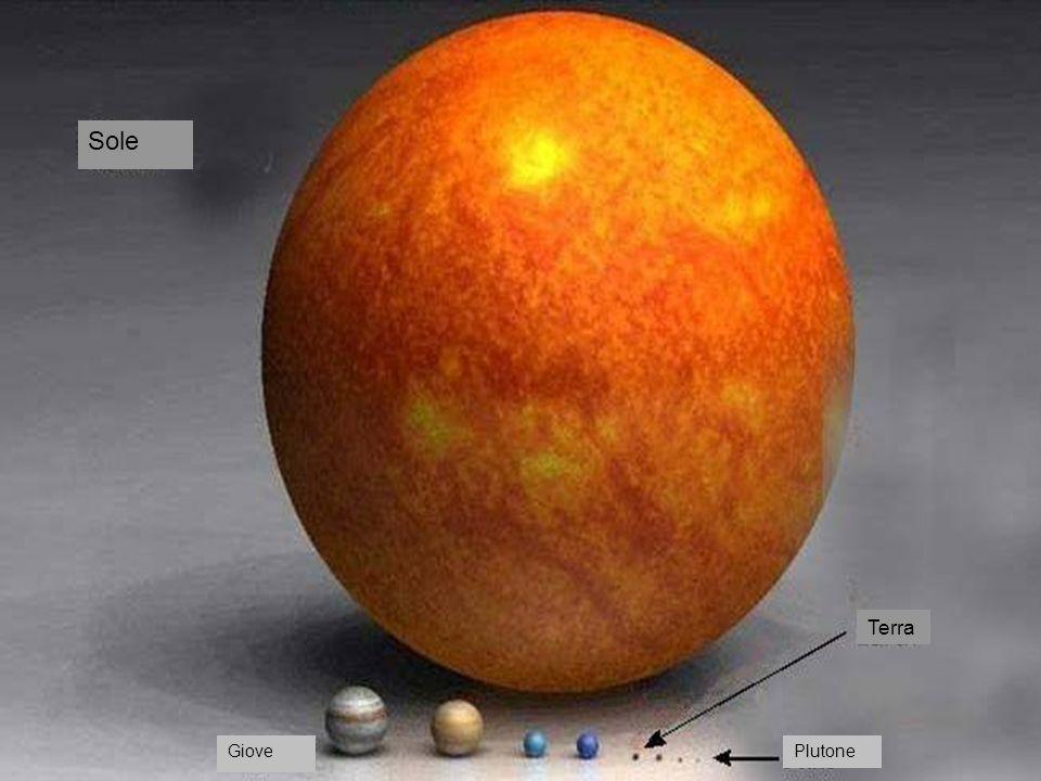 Giove Plutone Terra Saturno Nettuno URANO
