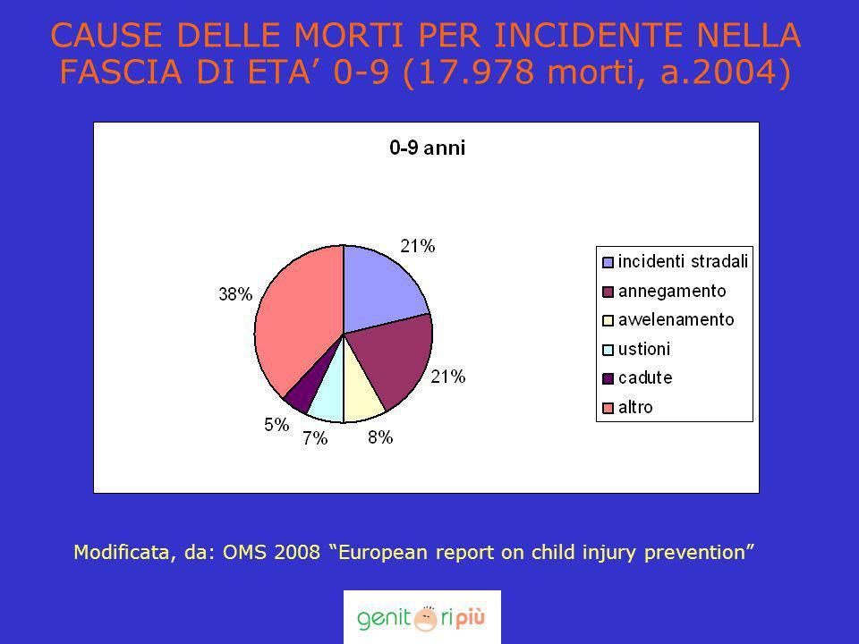 CAUSE DELLE MORTI PER INCIDENTE NELLA FASCIA DI ETA 0-9 (17.978 morti, a.2004) Modificata, da: OMS 2008 European report on child injury prevention