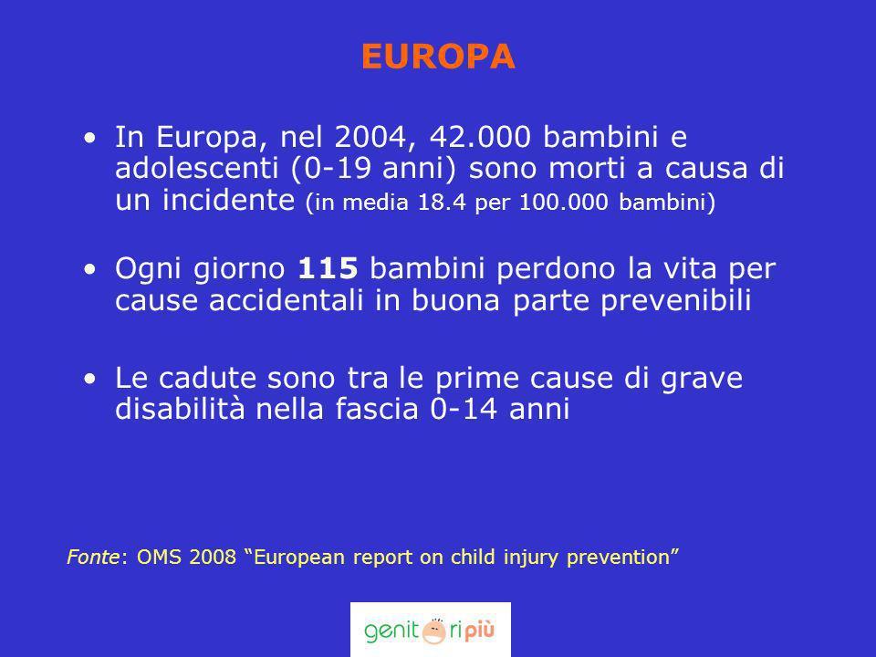 EUROPA In Europa, nel 2004, 42.000 bambini e adolescenti (0-19 anni) sono morti a causa di un incidente (in media 18.4 per 100.000 bambini) Ogni giorn