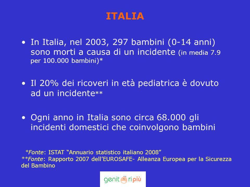 ITALIA In Italia, nel 2003, 297 bambini (0-14 anni) sono morti a causa di un incidente (in media 7.9 per 100.000 bambini)* Il 20% dei ricoveri in età