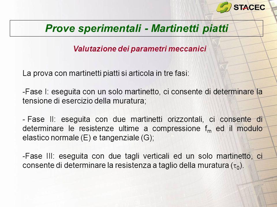 Prove sperimentali - Martinetti piatti Valutazione dei parametri meccanici La prova con martinetti piatti si articola in tre fasi: -Fase I: eseguita c
