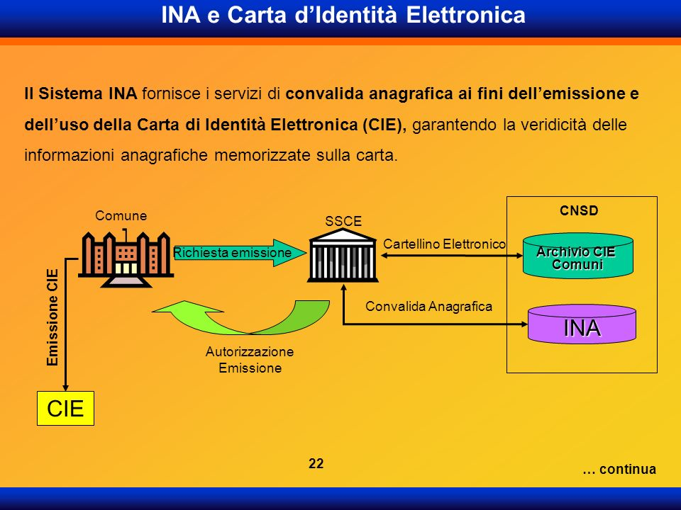 INA e Carta dIdentità Elettronica Il Sistema INA fornisce i servizi di convalida anagrafica ai fini dellemissione e delluso della Carta di Identità El