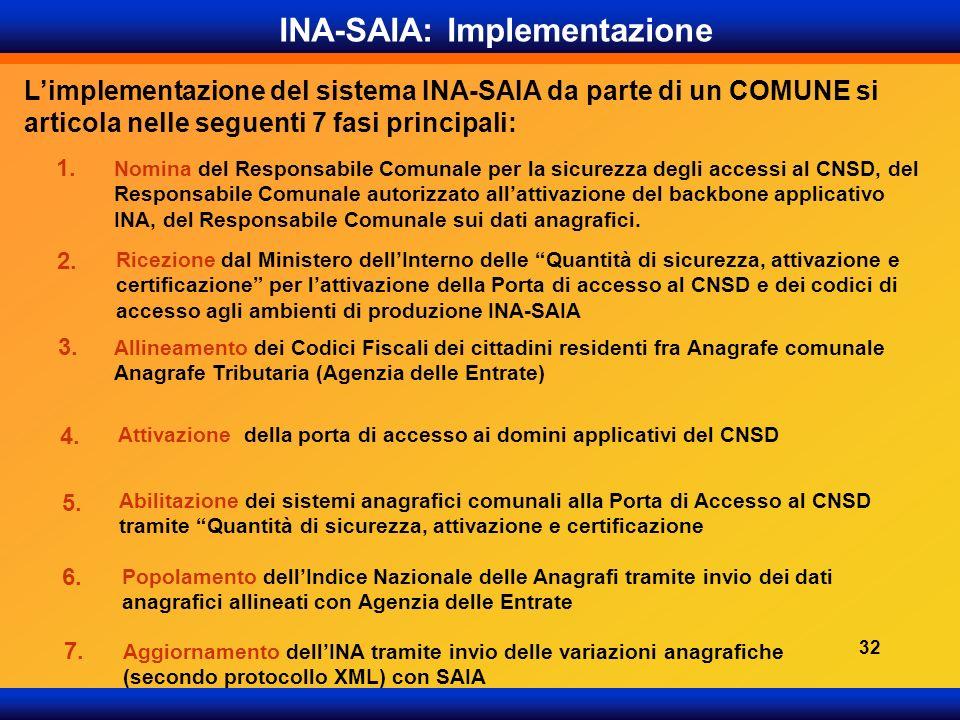 INA-SAIA: Implementazione Limplementazione del sistema INA-SAIA da parte di un COMUNE si articola nelle seguenti 7 fasi principali: Popolamento dellIn