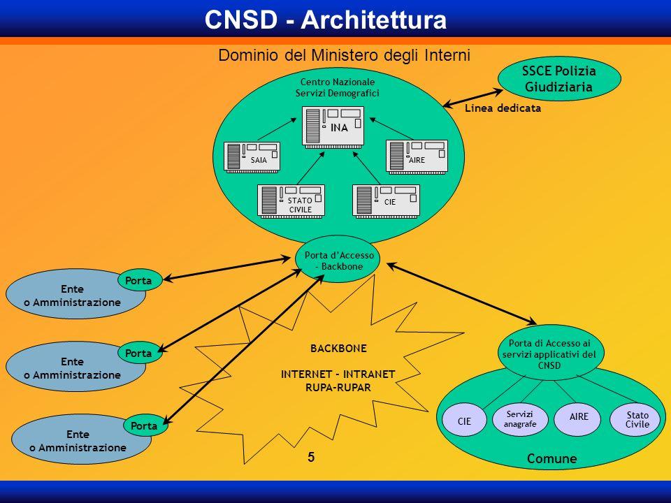 CNSD - Architettura Dominio del Ministero degli Interni BACKBONE INTERNET - INTRANET RUPA-RUPAR Centro Nazionale Servizi Demografici INA STATO CIVILE
