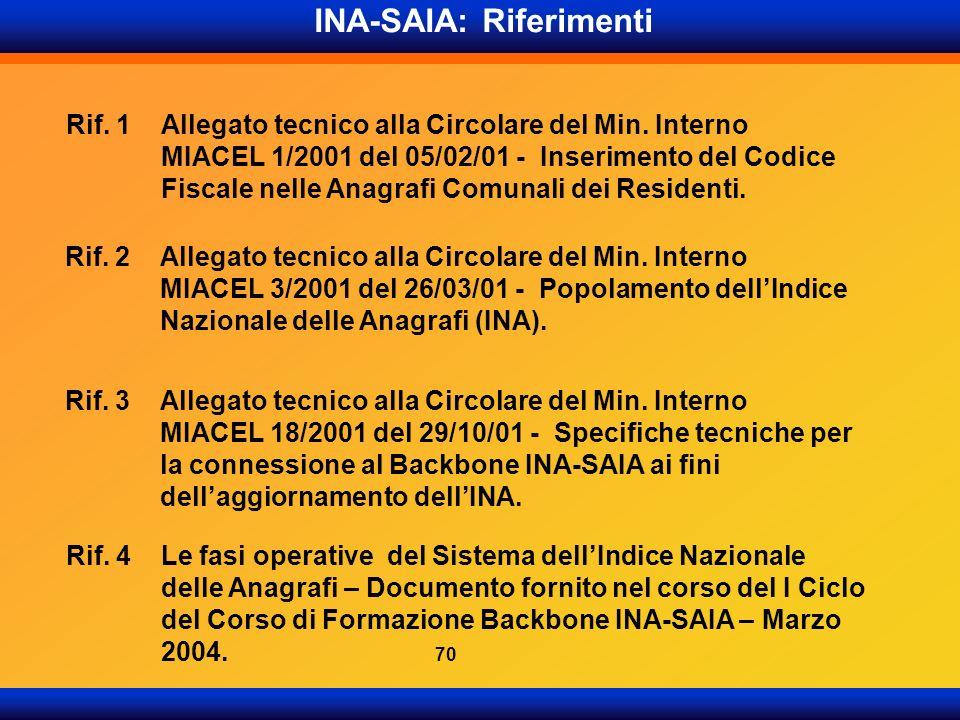 INA-SAIA: Riferimenti Rif. 1Allegato tecnico alla Circolare del Min. Interno MIACEL 1/2001 del 05/02/01 - Inserimento del Codice Fiscale nelle Anagraf