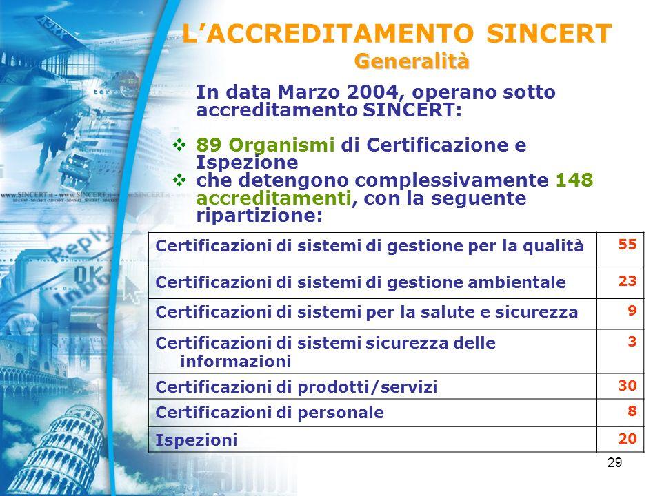 29 In data Marzo 2004, operano sotto accreditamento SINCERT: 89 Organismi di Certificazione e Ispezione che detengono complessivamente 148 accreditamenti, con la seguente ripartizione: Certificazioni di sistemi di gestione per la qualità 55 Certificazioni di sistemi di gestione ambientale 23 Certificazioni di sistemi per la salute e sicurezza 9 Certificazioni di sistemi sicurezza delle informazioni 3 Certificazioni di prodotti/servizi 30 Certificazioni di personale 8 Ispezioni 20 LACCREDITAMENTO SINCERTGeneralità