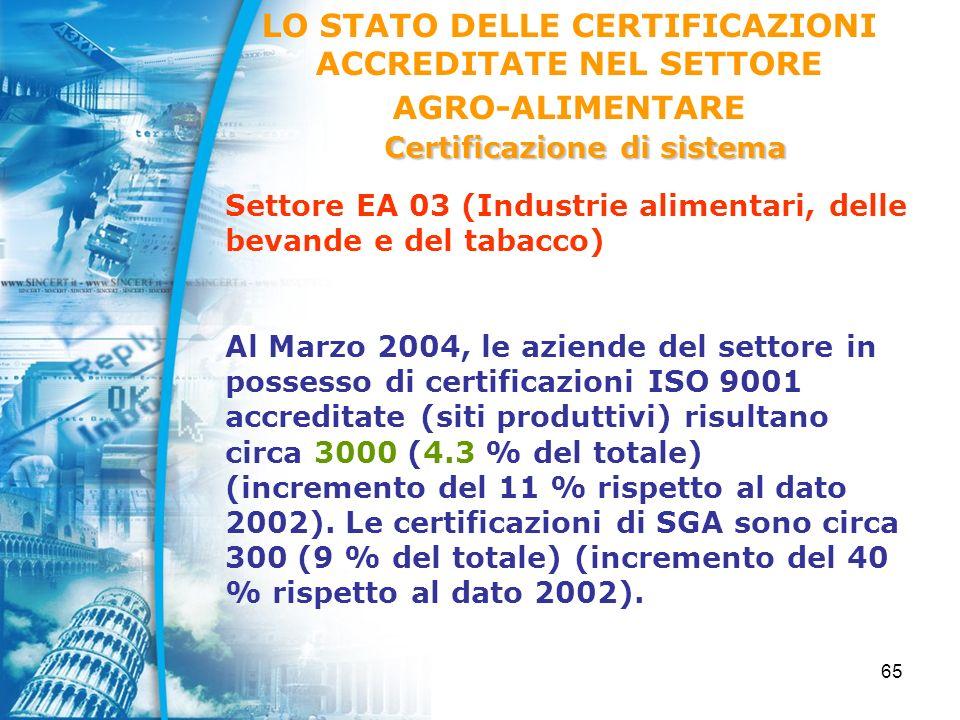 65 LO STATO DELLE CERTIFICAZIONI ACCREDITATE NEL SETTORE AGRO-ALIMENTARE Certificazione di sistema Settore EA 03 (Industrie alimentari, delle bevande e del tabacco) Al Marzo 2004, le aziende del settore in possesso di certificazioni ISO 9001 accreditate (siti produttivi) risultano circa 3000 (4.3 % del totale) (incremento del 11 % rispetto al dato 2002).