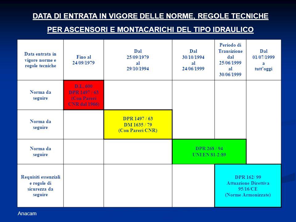 Anacam Data entrata in vigore norme e regole tecniche Fino al 24/09/1979 Dal 25/09/1979 al 29/10/1994 Dal 30/10/1994 al 24/06/1999 Periodo di Transizi