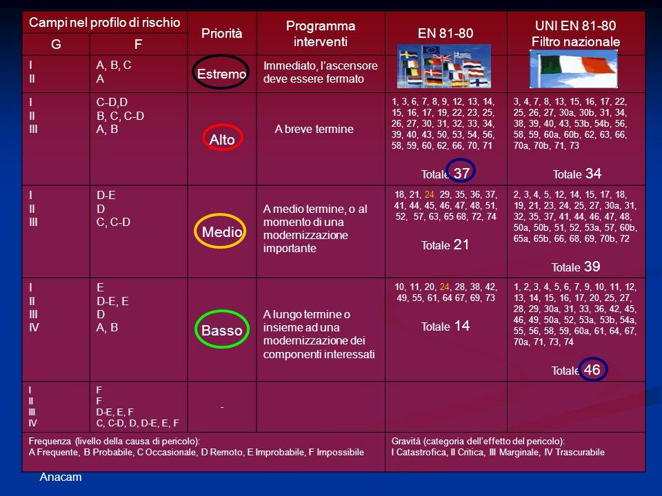 Anacam Campi nel profilo di rischio Priorità Programma interventi EN 81-80 UNI EN 81-80 Filtro nazionale GF I II A, B, C A Estremo Immediato, lascensore deve essere fermato I II III C-D,D B, C, C-D A, B Alto A breve termine 1, 3, 6, 7, 8, 9, 12, 13, 14, 15, 16, 17, 19, 22, 23, 25, 26, 27, 30, 31, 32, 33, 34, 39, 40, 43, 50, 53, 54, 56, 58, 59, 60, 62, 66, 70, 71 Totale 37 3, 4, 7, 8, 13, 15, 16, 17, 22, 25, 26, 27, 30a, 30b, 31, 34, 38, 39, 40, 43, 53b, 54b, 56, 58, 59, 60a, 60b, 62, 63, 66, 70a, 70b, 71, 73 Totale 34 I II III D-E D C, C-D Medio A medio termine, o al momento di una modernizzazione importante 18, 21, 24, 29, 35, 36, 37, 41, 44, 45, 46, 47, 48, 51, 52, 57, 63, 65 68, 72, 74 Totale 21 2, 3, 4, 5, 12, 14, 15, 17, 18, 19, 21, 23, 24, 25, 27, 30a, 31, 32, 35, 37, 41, 44, 46, 47, 48, 50a, 50b, 51, 52, 53a, 57, 60b, 65a, 65b, 66, 68, 69, 70b, 72 Totale 39 I II III IV E D-E, E D A, B Basso A lungo termine o insieme ad una modernizzazione dei componenti interessati 10, 11, 20, 24, 28, 38, 42, 49, 55, 61, 64 67, 69, 73 Totale 14 1, 2, 3, 4, 5, 6, 7, 9, 10, 11, 12, 13, 14, 15, 16, 17, 20, 25, 27, 28, 29, 30a, 31, 33, 36, 42, 45, 46, 49, 50a, 52, 53a, 53b, 54a, 55, 56, 58, 59, 60a, 61, 64, 67, 70a, 71, 73, 74 Totale 46 I II III IV F D-E, E, F C, C-D, D, D-E, E, F - Frequenza (livello della causa di pericolo): A Frequente, B Probabile, C Occasionale, D Remoto, E Improbabile, F Impossibile Gravità (categoria delleffetto del pericolo): I Catastrofica, II Critica, III Marginale, IV Trascurabile