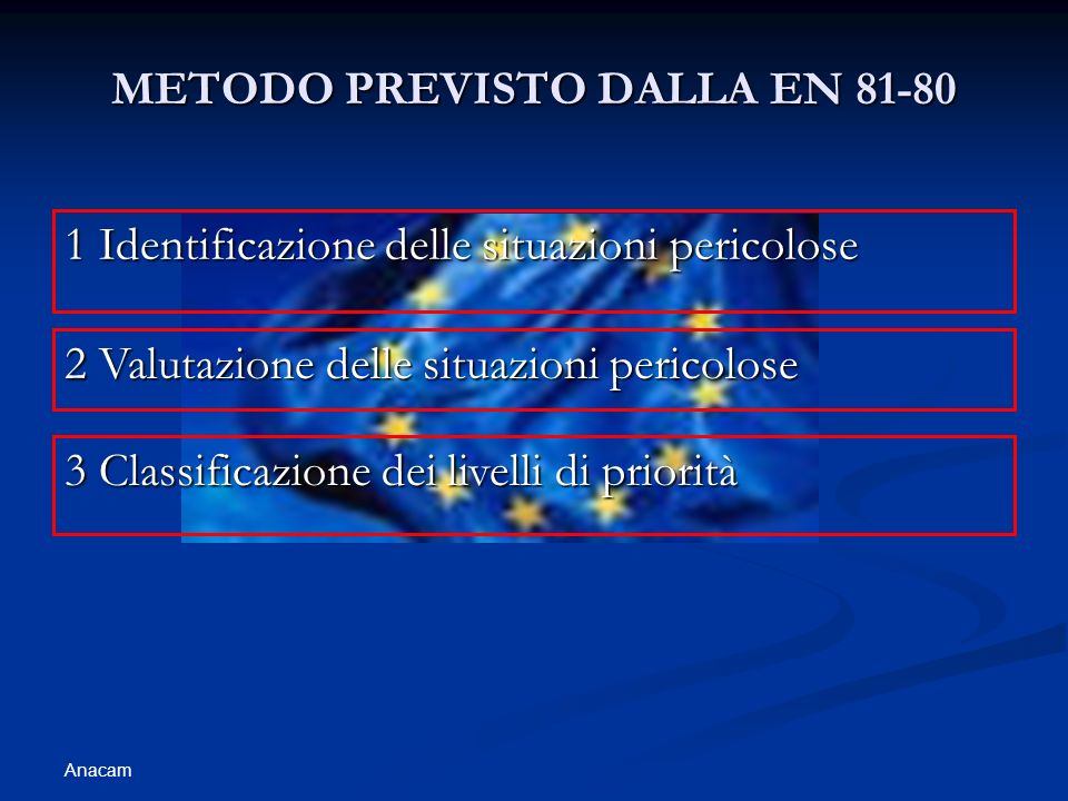 Anacam METODO PREVISTO DALLA EN 81-80 1 Identificazione delle situazioni pericolose 2 Valutazione delle situazioni pericolose 3 Classificazione dei livelli di priorità