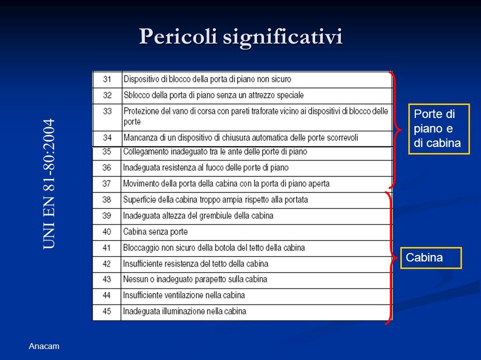 Anacam Pericoli significativi UNI EN 81-80:2004 Porte di piano e di cabina Cabina