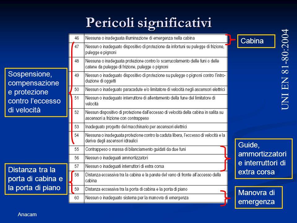 Anacam Pericoli significativi UNI EN 81-80:2004 Cabina Sospensione, compensazione e protezione contro leccesso di velocità Guide, ammortizzatori e int