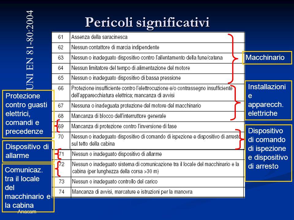 Anacam Pericoli significativi UNI EN 81-80:2004 Macchinario Installazioni e apparecch. elettriche Protezione contro guasti elettrici, comandi e preced