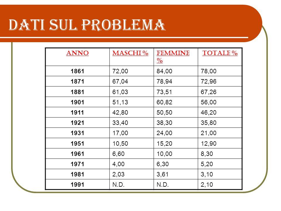 Dati sul problema ANNOMASCHI %FEMMINE % TOTALE % 186172,0084,0078,00 187167,0478,9472,96 188161,0373,5167,26 190151,1360,8256,00 191142,8050,5046,20 1