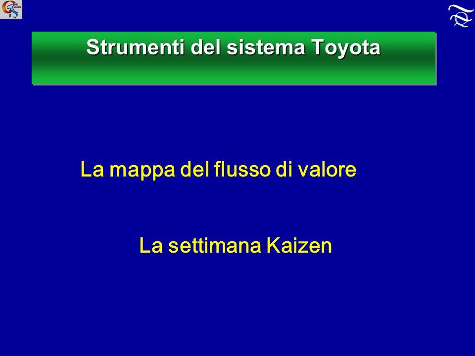 Strumenti del sistema Toyota La mappa del flusso di valore La settimana Kaizen