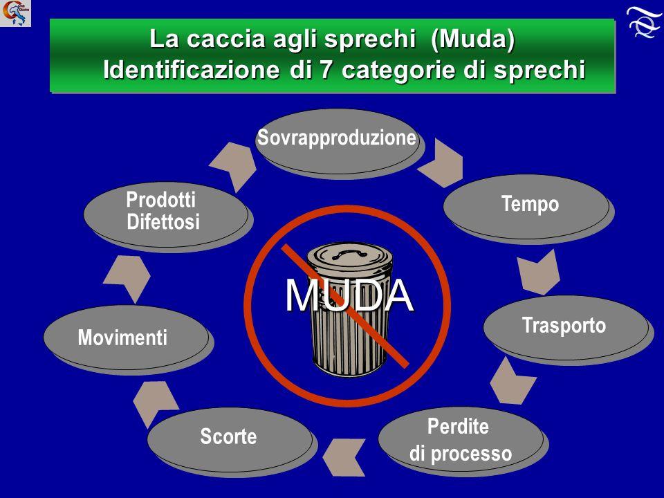 La caccia agli sprechi (Muda) Identificazione di 7 categorie di sprechi MUDA Tempo Trasporto Prodotti Difettosi Perdite di processo Movimenti Scorte Sovrapproduzione