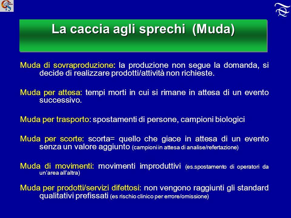 La caccia agli sprechi (Muda) Muda di sovraproduzione: la produzione non segue la domanda, si decide di realizzare prodotti/attività non richieste.
