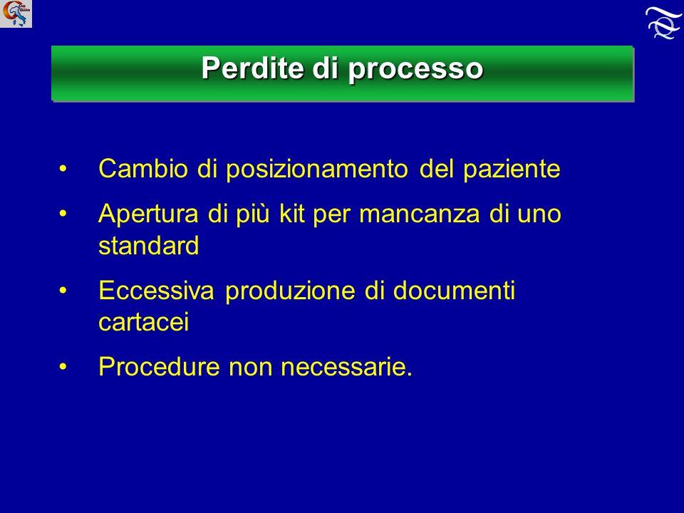 Perdite di processo Cambio di posizionamento del paziente Apertura di più kit per mancanza di uno standard Eccessiva produzione di documenti cartacei Procedure non necessarie.