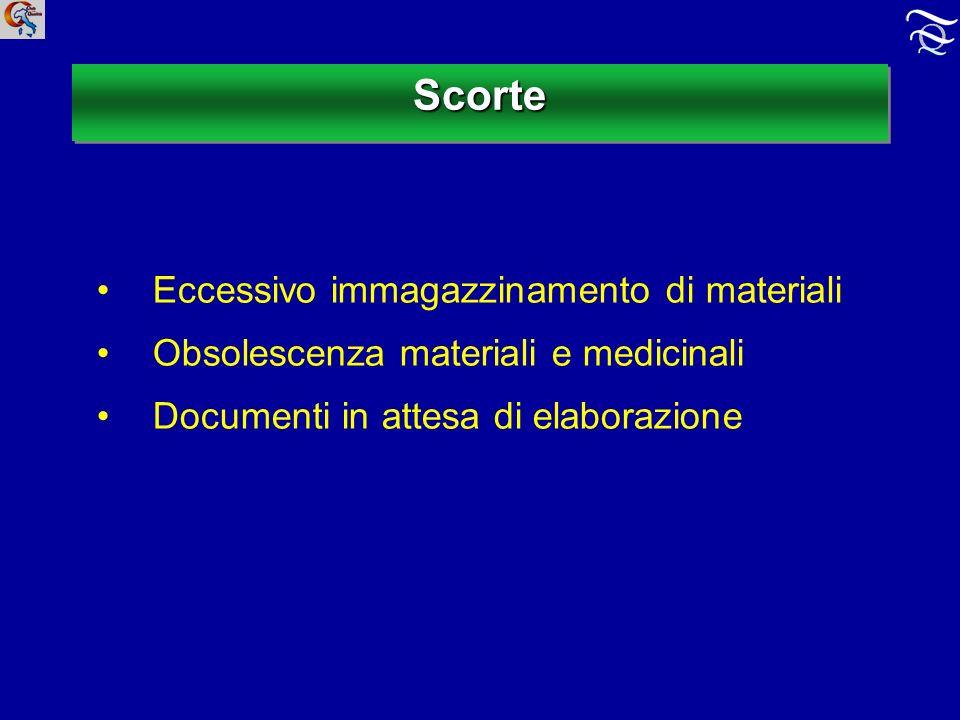 ScorteScorte Eccessivo immagazzinamento di materiali Obsolescenza materiali e medicinali Documenti in attesa di elaborazione