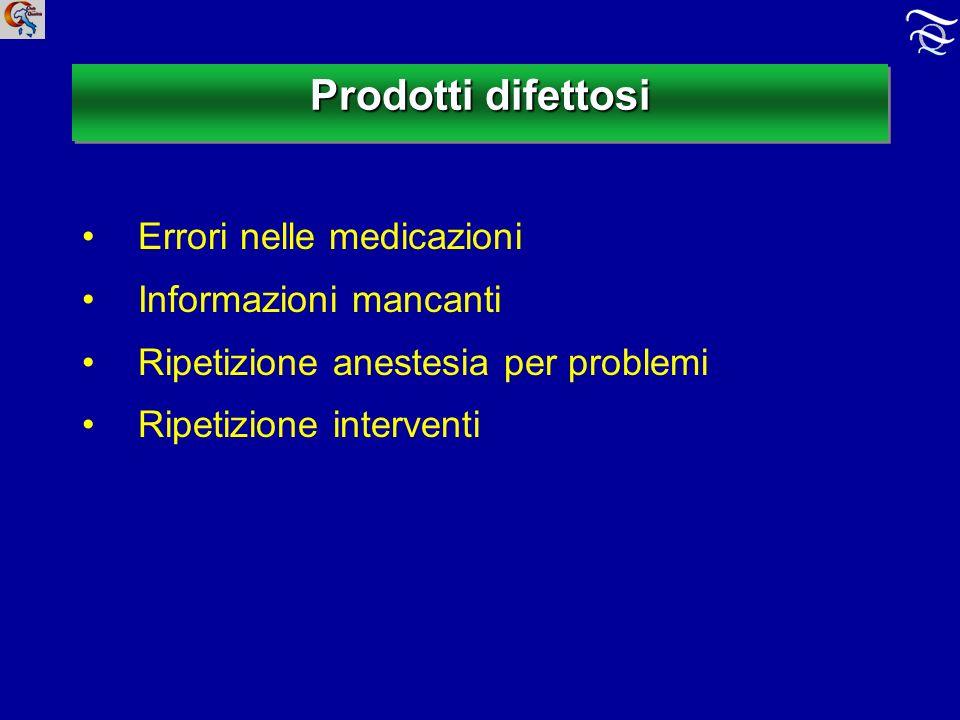 Prodotti difettosi Errori nelle medicazioni Informazioni mancanti Ripetizione anestesia per problemi Ripetizione interventi
