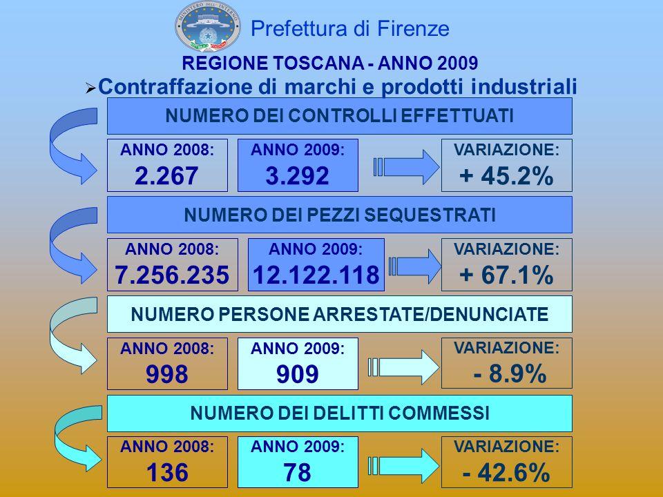 Contraffazione di marchi e prodotti industriali Numero dei pezzi sequestrati: ANNO 2009 12.122.118 ANNO 2009 12.122.118 REGIONE TOSCANA - ANNO 2009