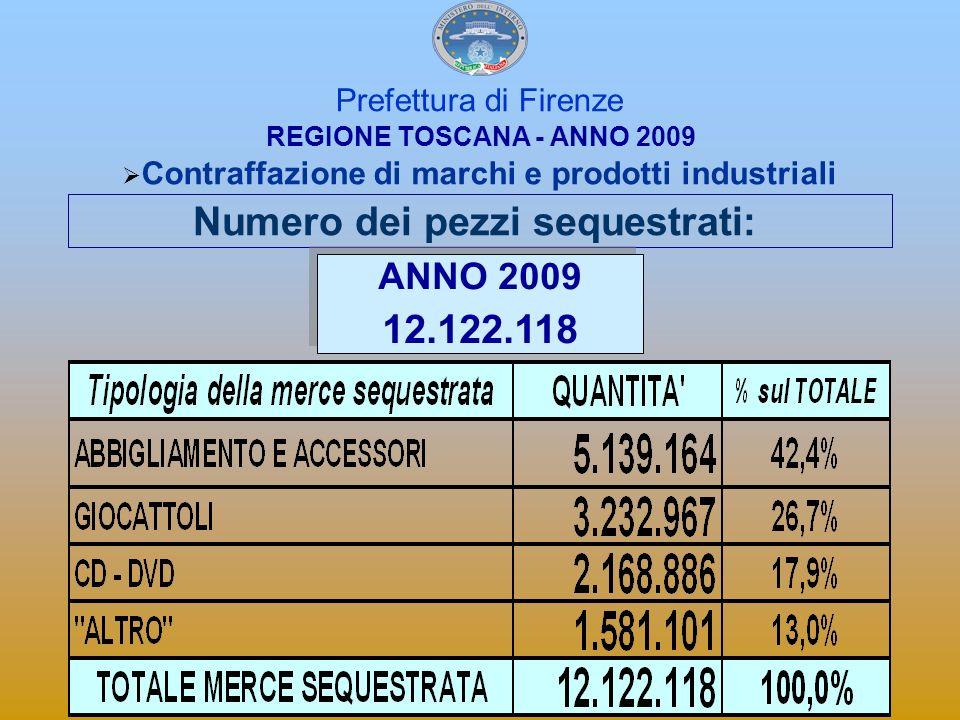 Prefettura di Firenze Contraffazione di marchi e prodotti industriali Numero pezzi sequestrati: TREND ANNUO Anno 2007 2.238.520 Anno 2008 7.256.235 Anno 2006 1.663.375 Anno 2005 594.694 + 224,15% + 34,58% + 179.70% Anno 2009 12.122.118 + 67% REGIONE TOSCANA - ANNO 2009