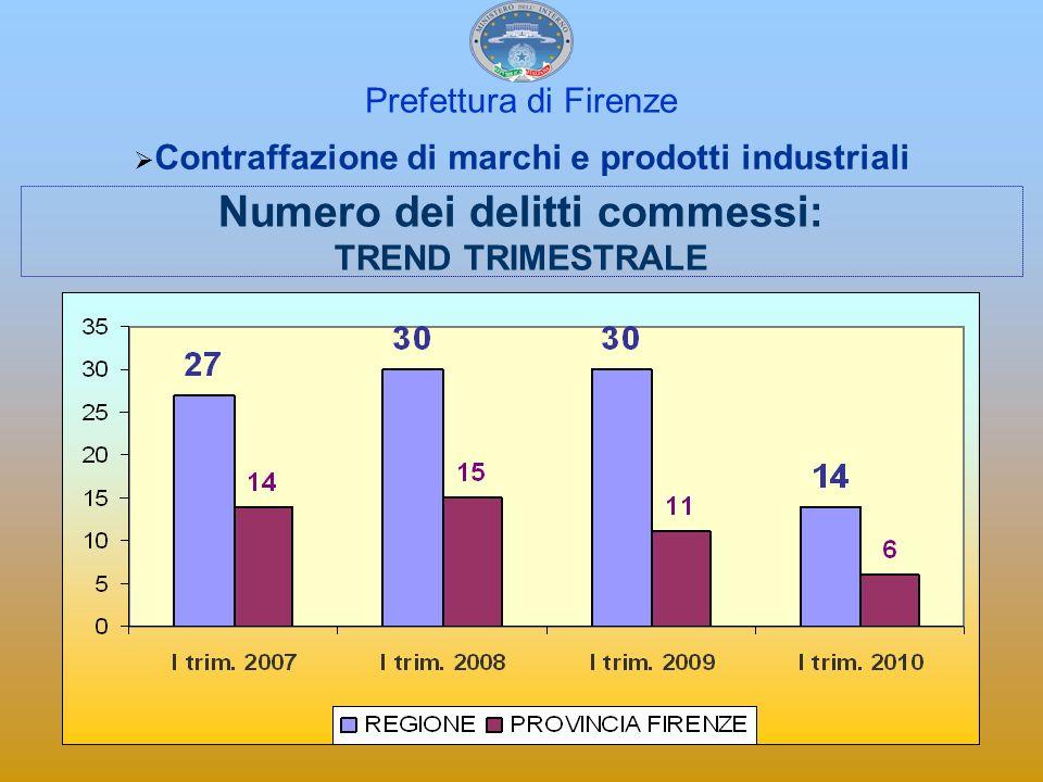 Prefettura di Firenze Contraffazione di marchi e prodotti industriali Numero dei delitti commessi: TREND TRIMESTRALE