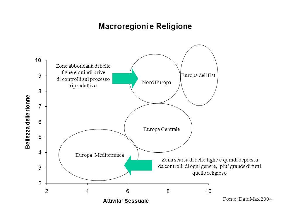 Macroregioni e Religione 2 3 4 5 6 7 8 9 10 2468 Attivita' Sessuale Bellezza delle donne Europa Mediterranea Europa Centrale Nord Europa Europa dell E