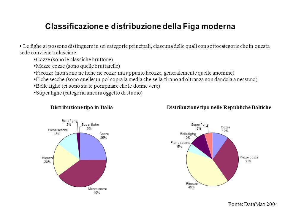Classificazione e distribuzione della Figa moderna Le fighe si possono distinguere in sei categorie principali, ciascuna delle quali con sottocategori
