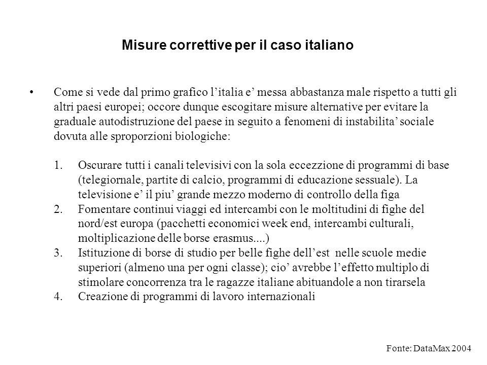 Misure correttive per il caso italiano Come si vede dal primo grafico litalia e messa abbastanza male rispetto a tutti gli altri paesi europei; occore